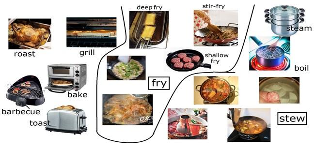 cooking-methods